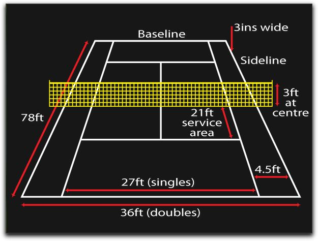 Tennis Court Dimensions Jim S Blog